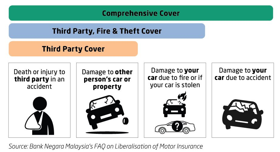 Liberalisation of Motor Insurance